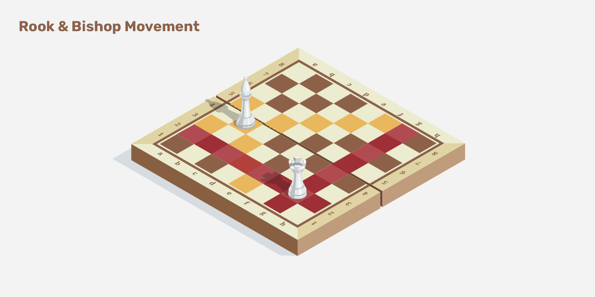 Rook and bishop movement in chess.
