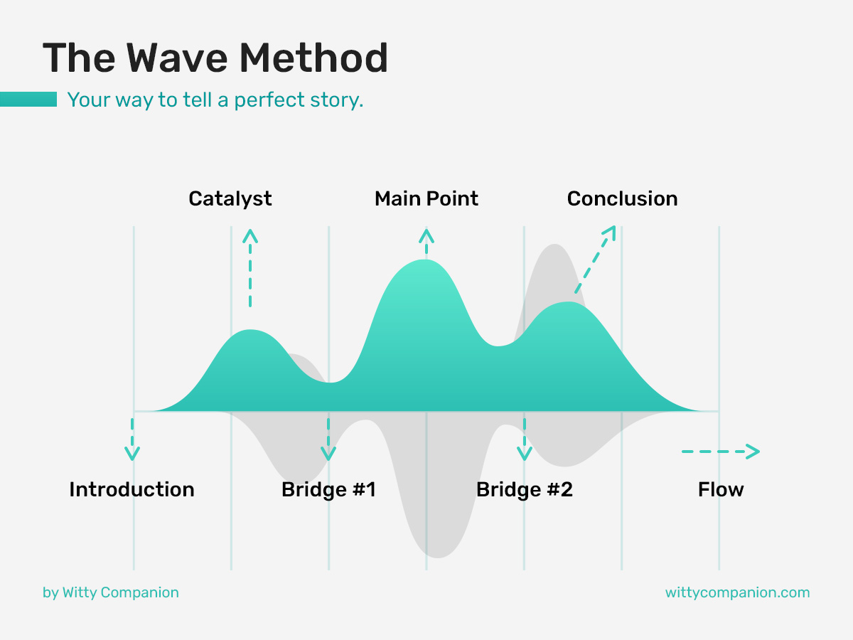 The Wave Method of storytelling - infographic.
